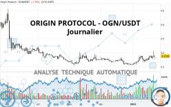 ORIGIN PROTOCOL - OGN/USDT - Dagelijks