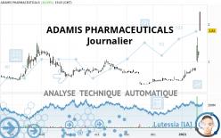 ADAMIS PHARMACEUTICALS - Dagelijks