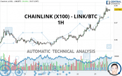CHAINLINK (X100) - LINK/BTC - 1H