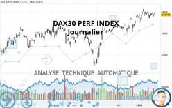 DAX30 PERF INDEX - Giornaliero