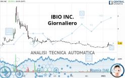 IBIO INC. - Giornaliero