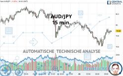 AUD/JPY - 15 min.