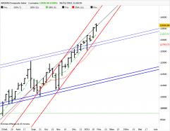 NASDAQ COMPOSITE INDEX - Settimanale