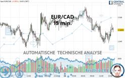 EUR/CAD - 15 min.