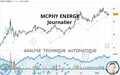 MCPHY ENERGY - Daily