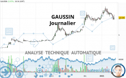 GAUSSIN - Daily