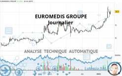 EUROMEDIS GROUPE - Daily