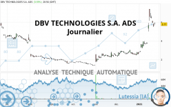 DBV TECHNOLOGIES S.A. ADS - Daily