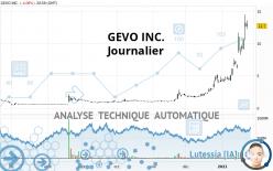 GEVO INC. - Daily