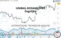 UNIBAIL-RODAMCO-WE - Dagelijks