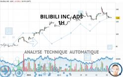 BILIBILI INC. ADS - 1H
