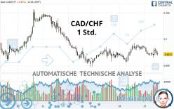 CAD/CHF - 1 Std.