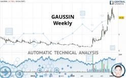 GAUSSIN - Weekly