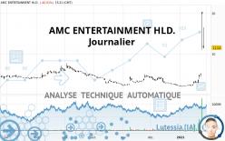AMC ENTERTAINMENT HLD. - Journalier