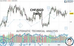 CHF/SGD - Daily