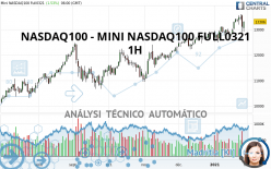 NASDAQ100 - MINI NASDAQ100 FULL0621 - 1H