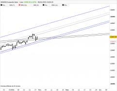 NASDAQ COMPOSITE INDEX - Giornaliero