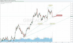 GBP/CAD - Daily