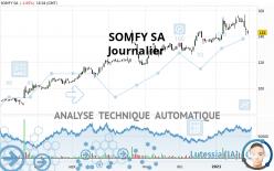 SOMFY SA - Dagelijks