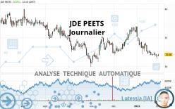 JDE PEETS - Journalier