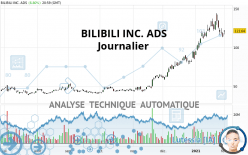 BILIBILI INC. ADS - Journalier