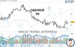 CAD/HUF - 1H
