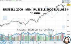 RUSSELL 2000 - MINI RUSSELL 2000 FULL0621 - 15 min.