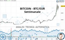 BITCOIN - BTC/EUR - Settimanale