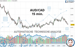 AUD/CAD - 15 min.