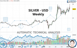 SILVER - USD - Weekly