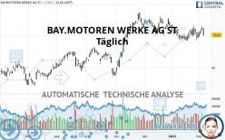 BAY.MOTOREN WERKE AG ST - Täglich