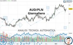 AUD/PLN - Giornaliero