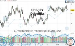 CHF/JPY - Dagelijks