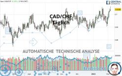 CAD/CHF - Täglich