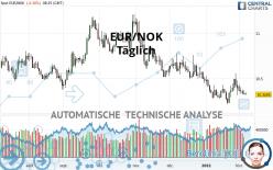 EUR/NOK - Täglich