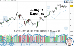AUD/JPY - Dagelijks