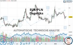 EUR/PLN - Dagelijks
