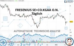 FRESENIUS SE+CO.KGAA O.N. - Täglich