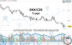 DKK/CZK - 1 uur