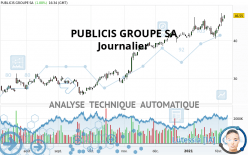 PUBLICIS GROUPE SA - Journalier