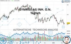 SYMRISE AG INH. O.N. - Täglich