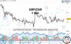 GBP/ZAR - 1 Std.