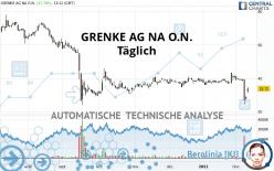 GRENKE AG NA O.N. - Täglich