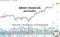 BRENT CRUDE OIL - Journalier