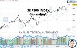S&P500 INDEX - Giornaliero