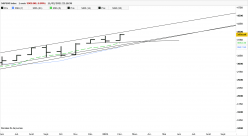 S&P500 INDEX - Monatlich