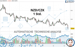 NZD/CZK - 1 Std.