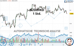 NZD/HKD - 1 Std.