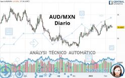 AUD/MXN - Diario