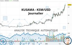 KUSAMA - KSM/USD - Journalier